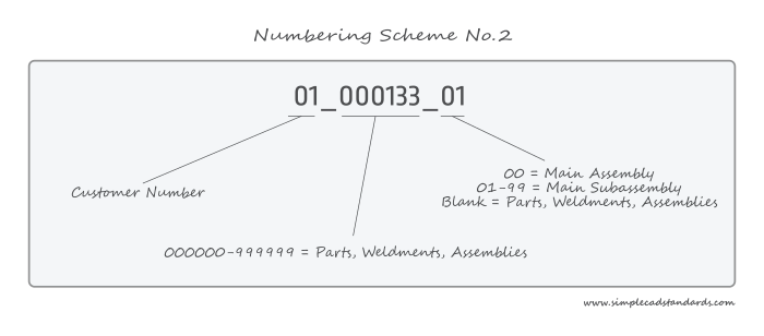Numbering Scheme